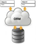 ORM технология